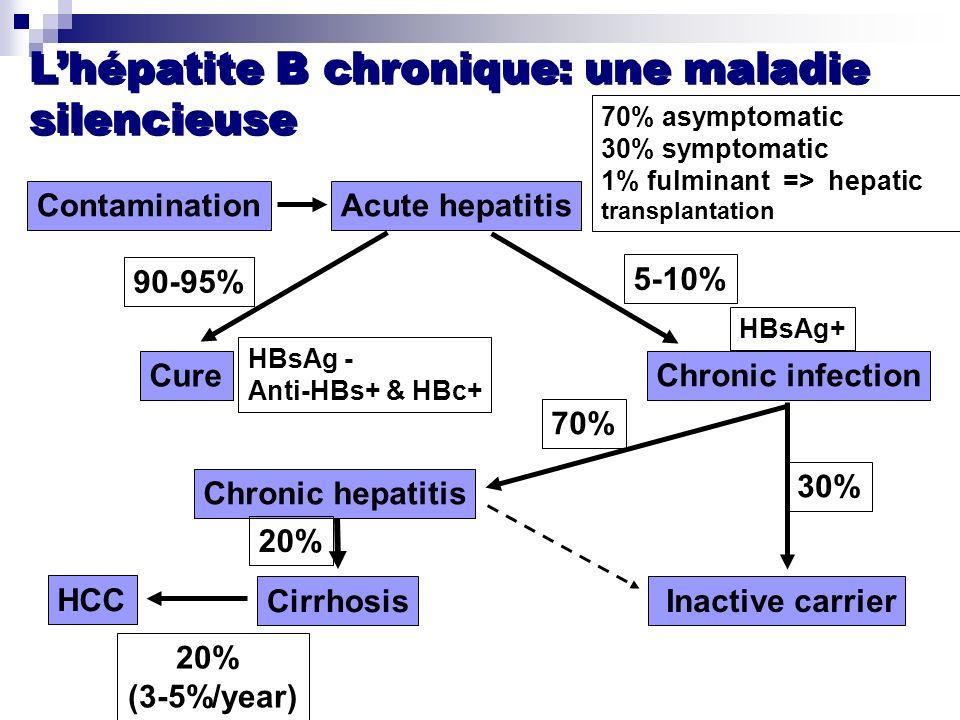 L'hépatite B chronique: une maladie silencieuse