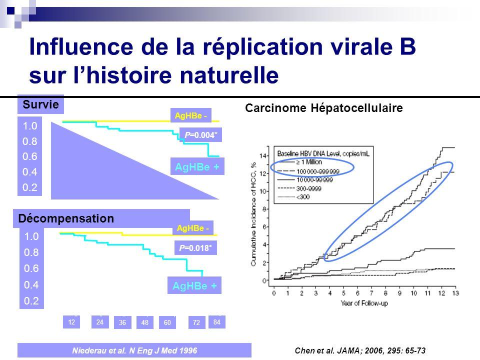 Influence de la réplication virale B sur l'histoire naturelle