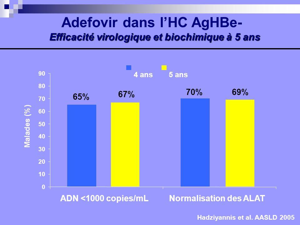 Adefovir dans l'HC AgHBe- Efficacité virologique et biochimique à 5 ans