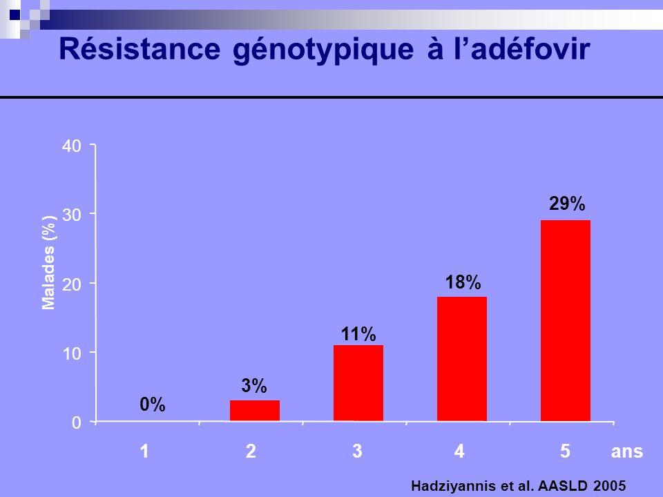 Résistance génotypique à l'adéfovir