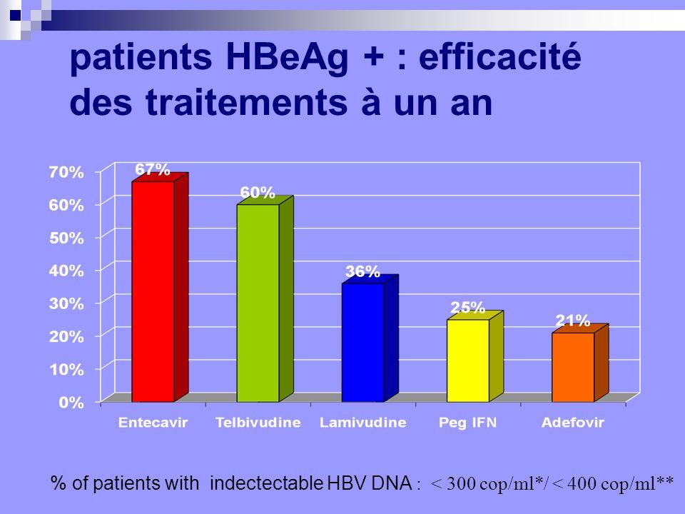 patients HBeAg + : efficacité des traitements à un an