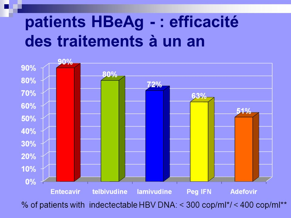 patients HBeAg - : efficacité des traitements à un an