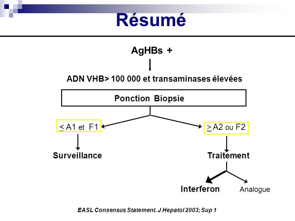 Résumé AgHBs + ADN VHB> 100 000 et transaminases élevées