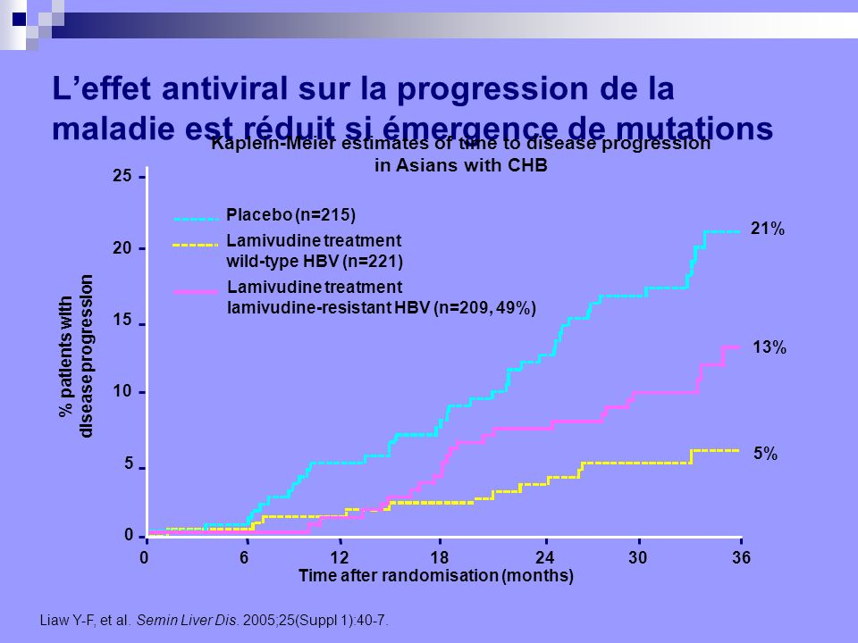 % patients with disease progression
