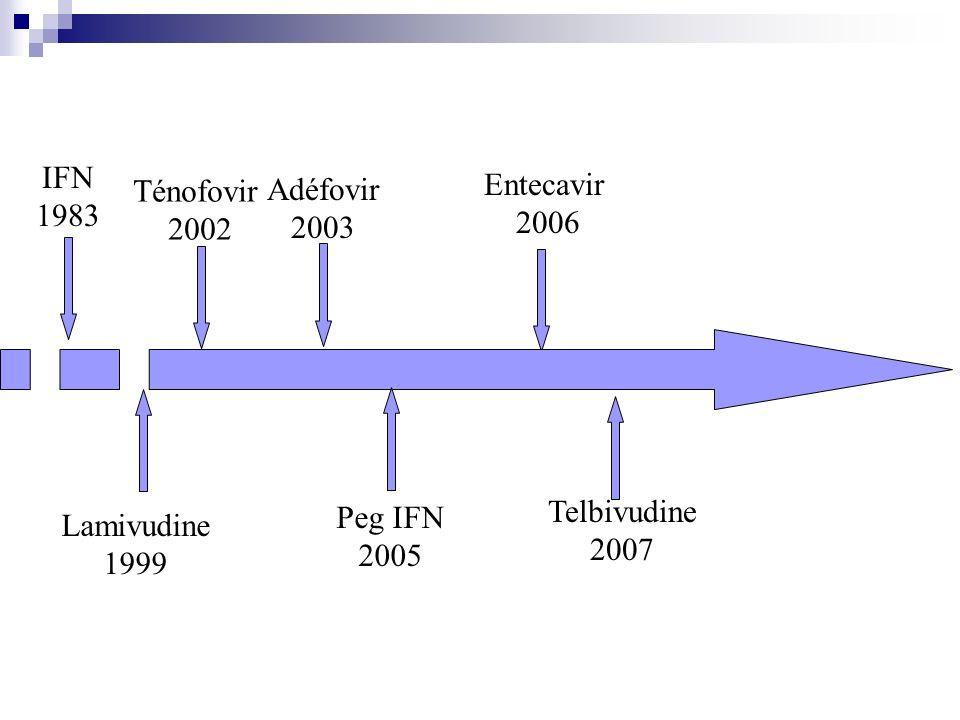 IFN 1983 Adéfovir 2003 Entecavir 2006 Ténofovir 2002 Lamivudine 1999 Peg IFN 2005 Telbivudine 2007