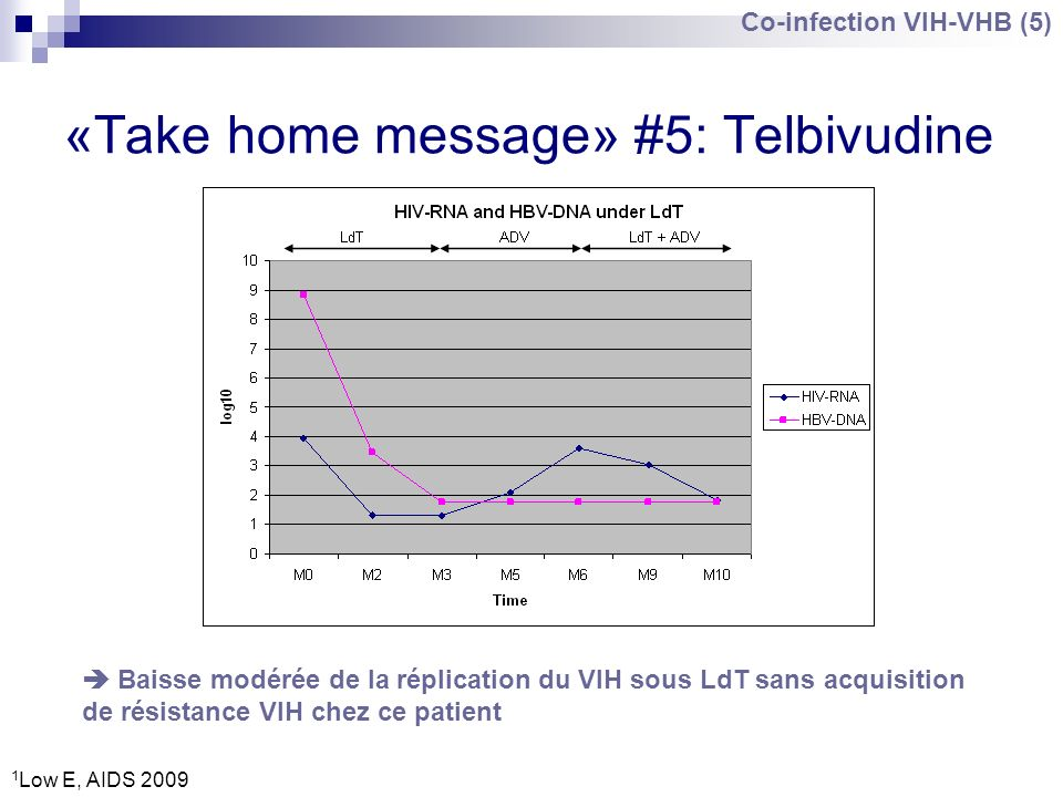«Take home message» #5: Telbivudine