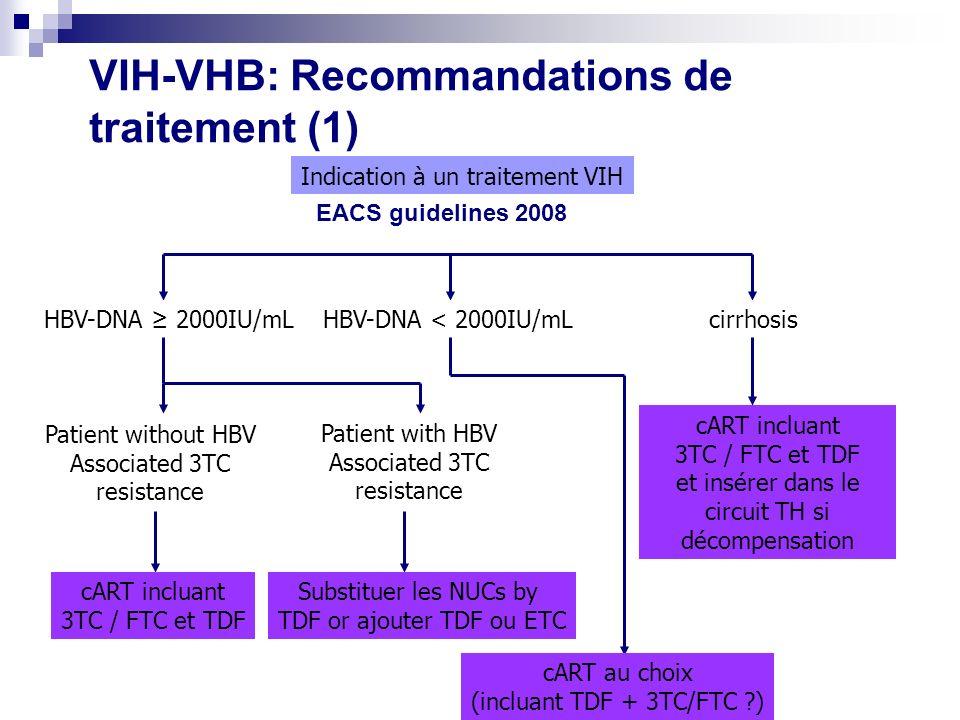 VIH-VHB: Recommandations de traitement (1)