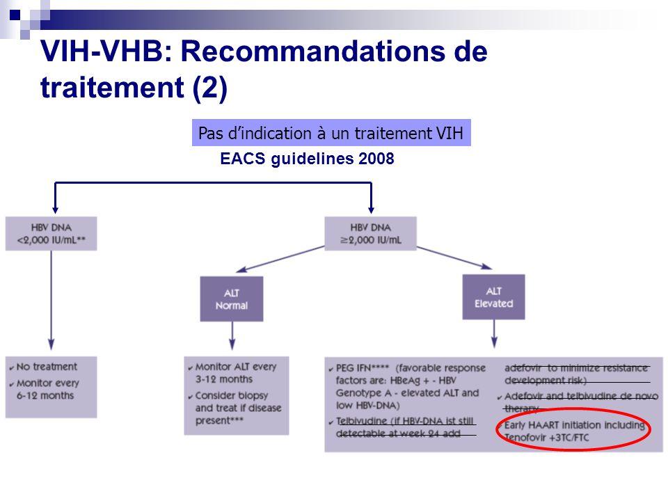 VIH-VHB: Recommandations de traitement (2)