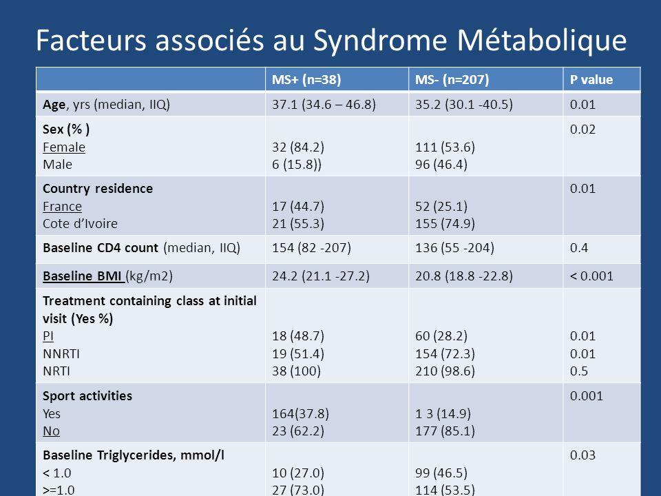 Facteurs associés au Syndrome Métabolique