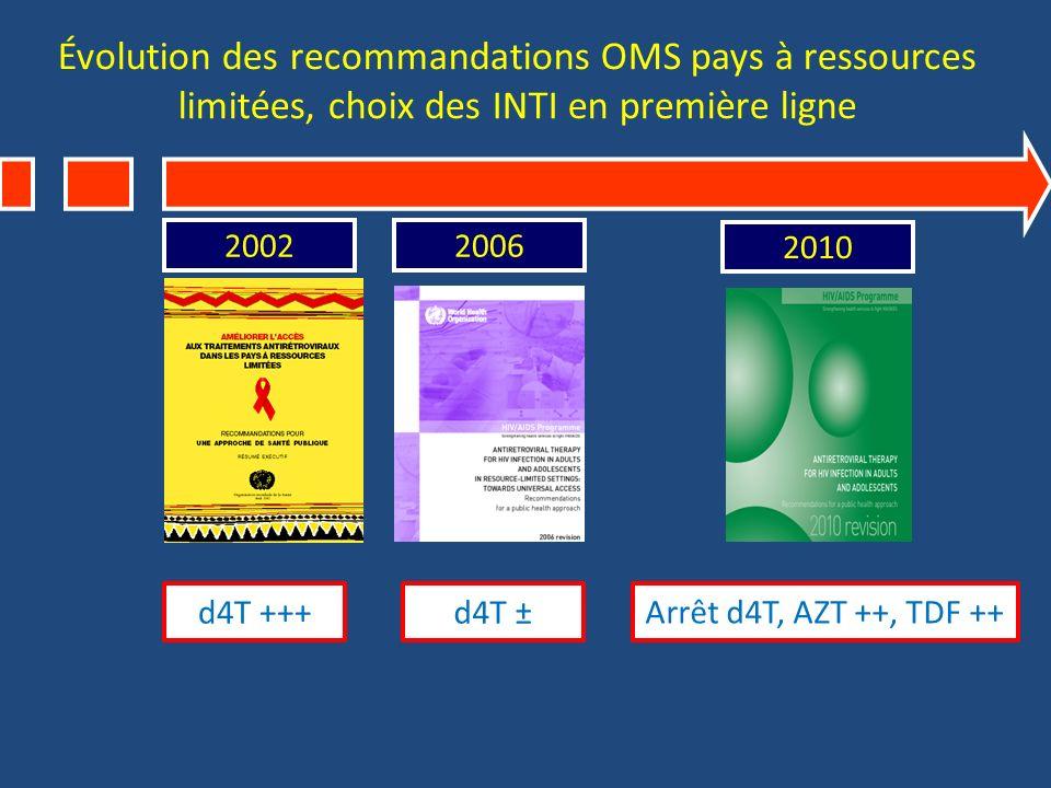 Évolution des recommandations OMS pays à ressources limitées, choix des INTI en première ligne