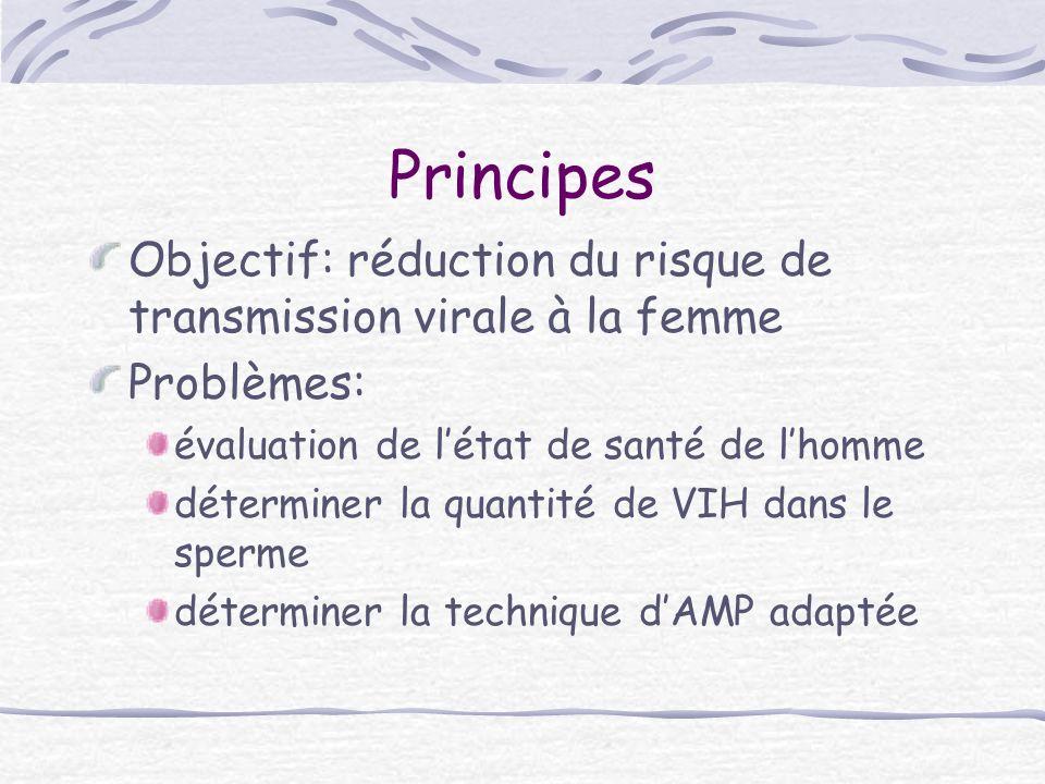 Principes Objectif: réduction du risque de transmission virale à la femme. Problèmes: évaluation de l'état de santé de l'homme.