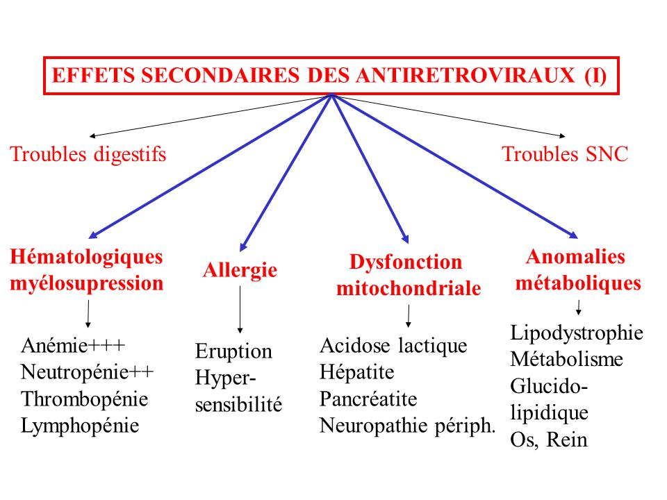 EFFETS SECONDAIRES DES ANTIRETROVIRAUX (I)