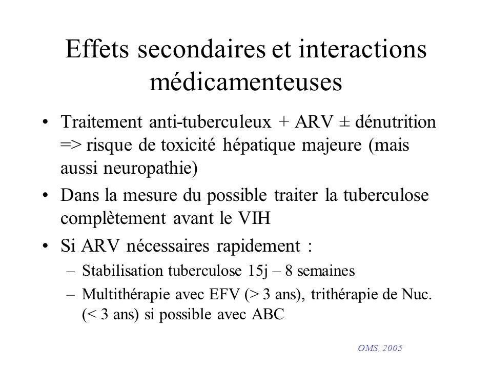 Effets secondaires et interactions médicamenteuses