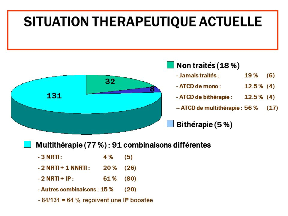 SITUATION THERAPEUTIQUE ACTUELLE
