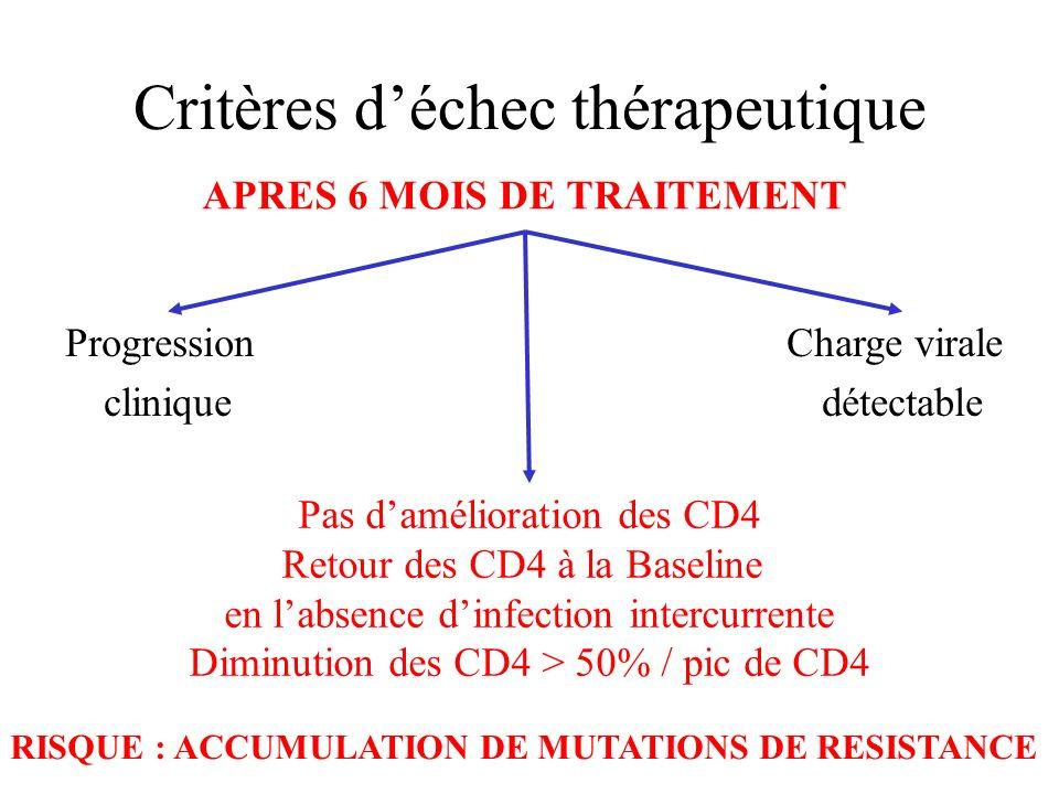 Critères d'échec thérapeutique