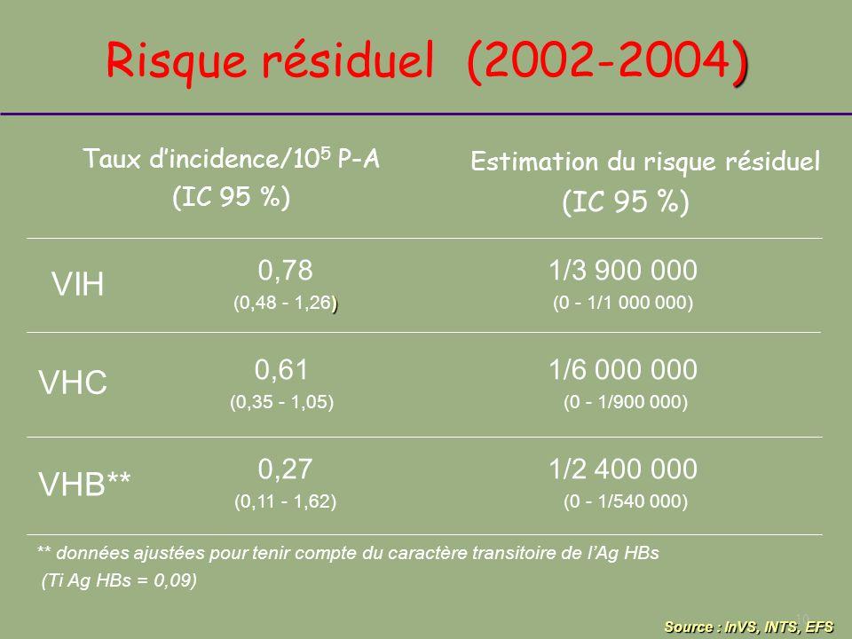 Estimation du risque résiduel