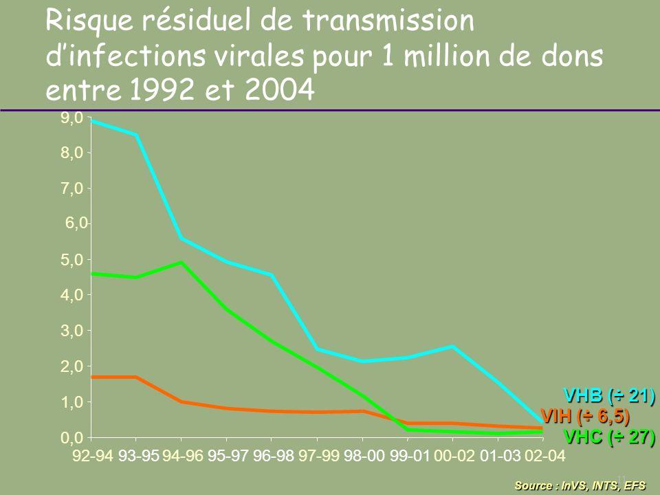 Risque résiduel de transmission d'infections virales pour 1 million de dons entre 1992 et 2004