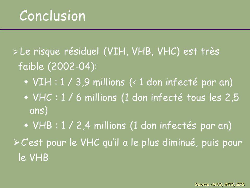 Conclusion VIH : 1 / 3,9 millions (< 1 don infecté par an)