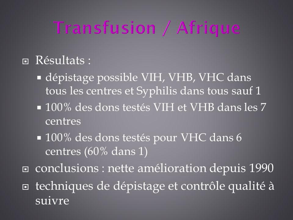Transfusion / Afrique Résultats :