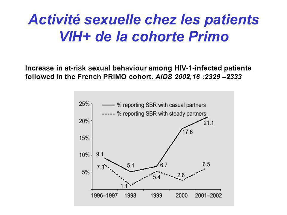 Activité sexuelle chez les patients VIH+ de la cohorte Primo