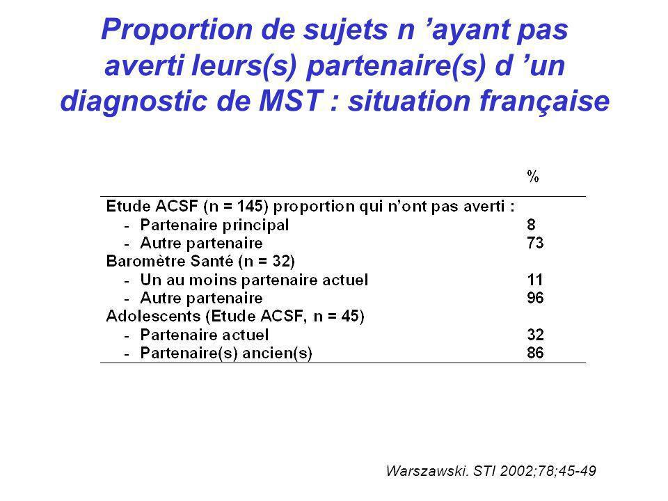 Proportion de sujets n 'ayant pas averti leurs(s) partenaire(s) d 'un diagnostic de MST : situation française