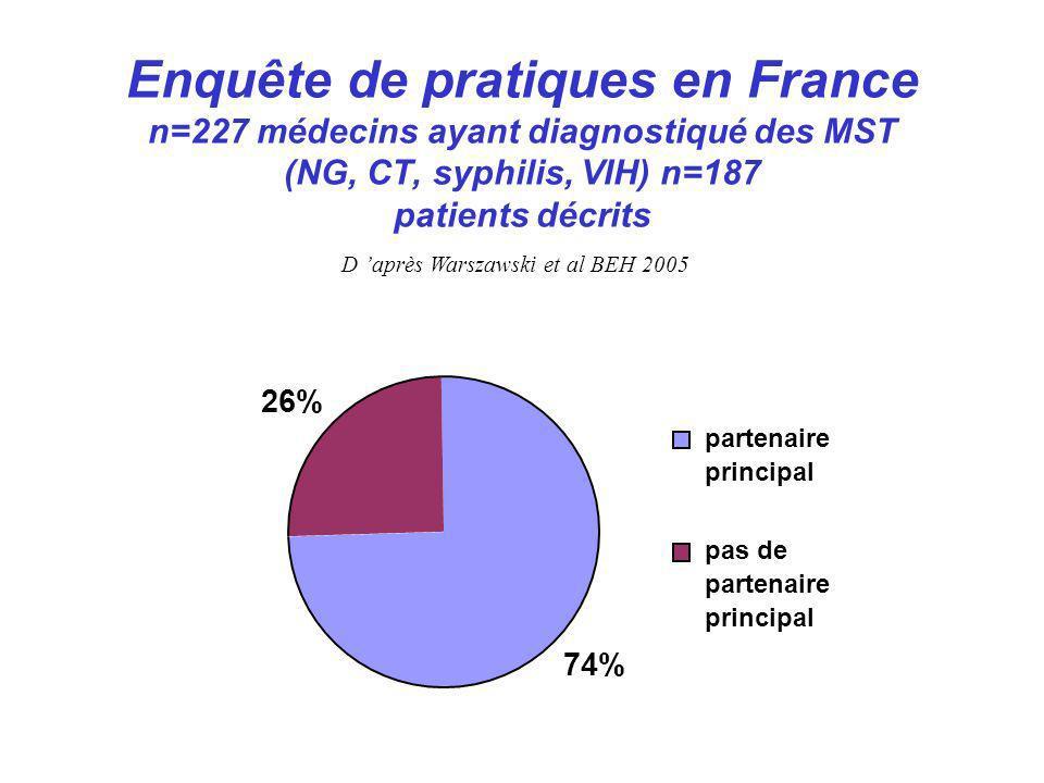Enquête de pratiques en France n=227 médecins ayant diagnostiqué des MST (NG, CT, syphilis, VIH) n=187 patients décrits