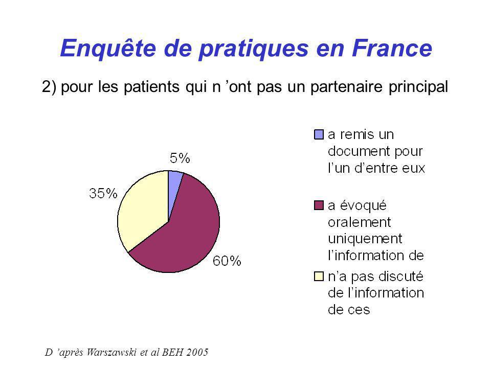 Enquête de pratiques en France