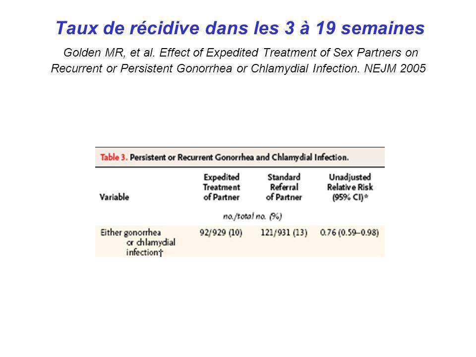 Taux de récidive dans les 3 à 19 semaines Golden MR, et al