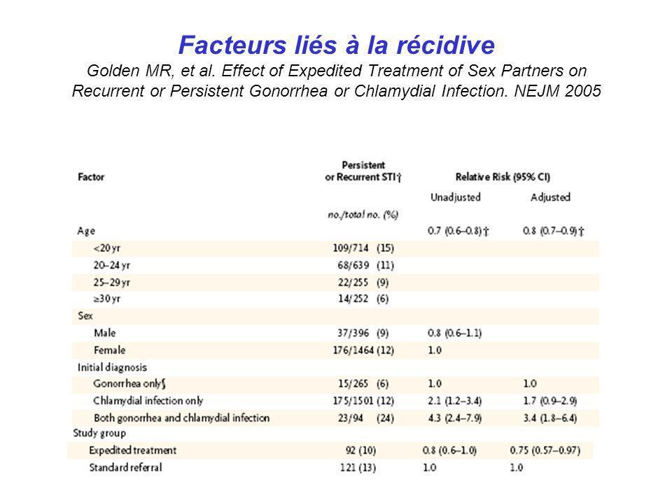 Facteurs liés à la récidive Golden MR, et al