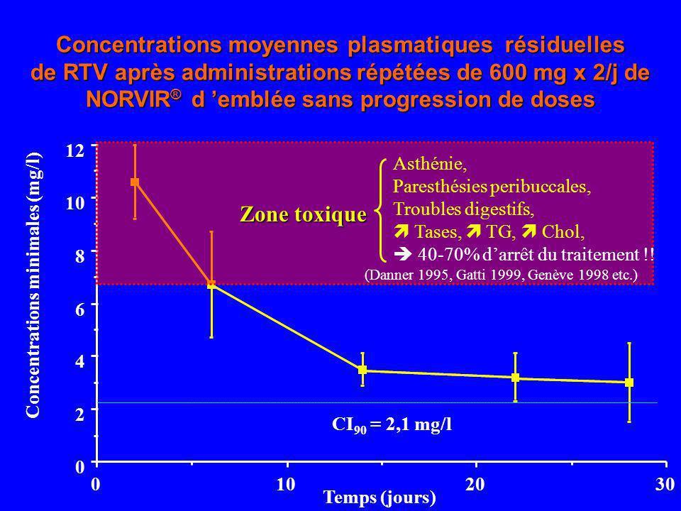 Concentrations moyennes plasmatiques résiduelles de RTV après administrations répétées de 600 mg x 2/j de NORVIR® d 'emblée sans progression de doses