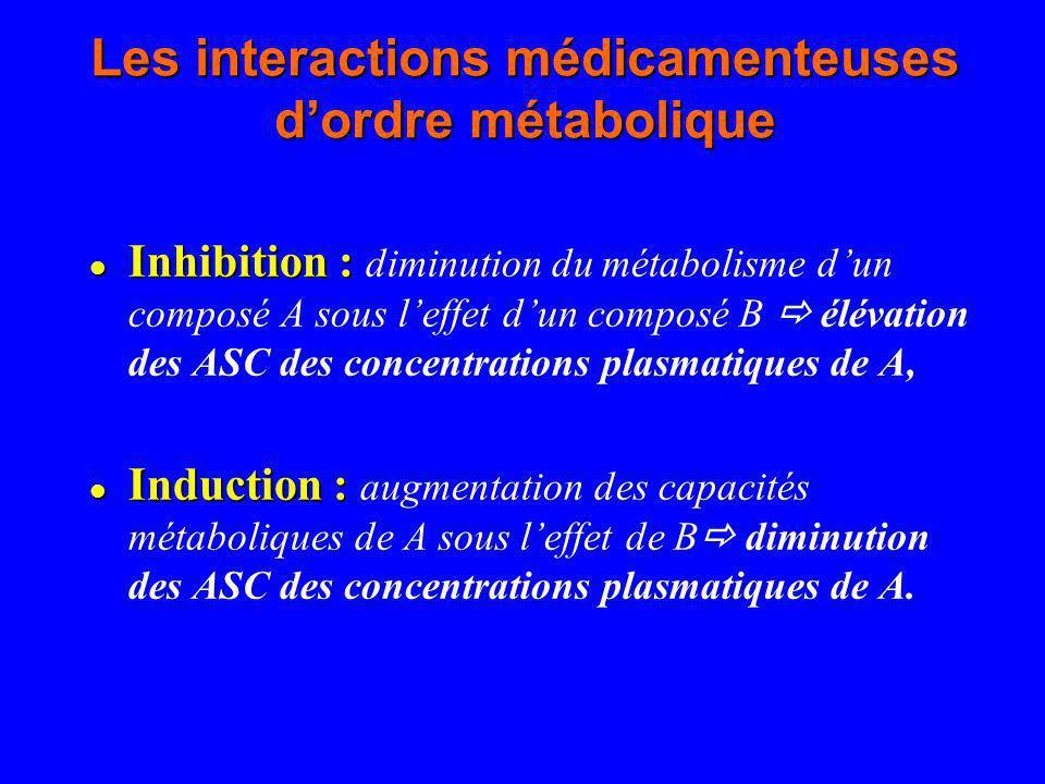 Les interactions médicamenteuses d'ordre métabolique