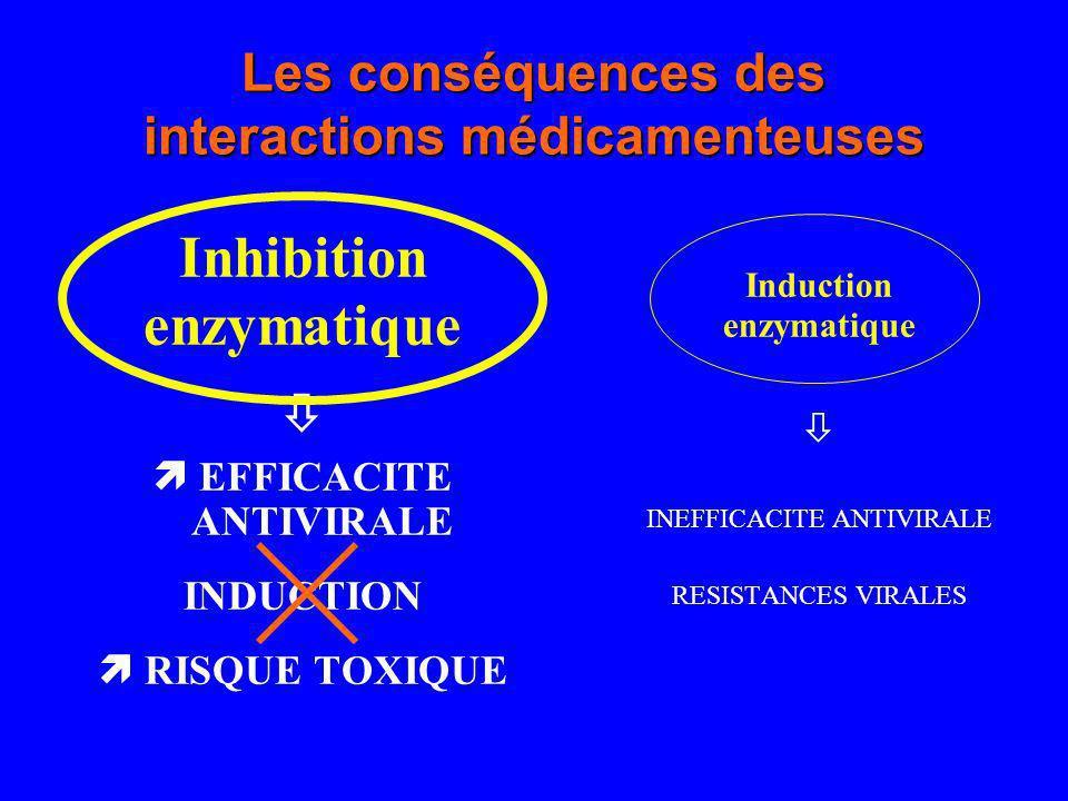 Les conséquences des interactions médicamenteuses