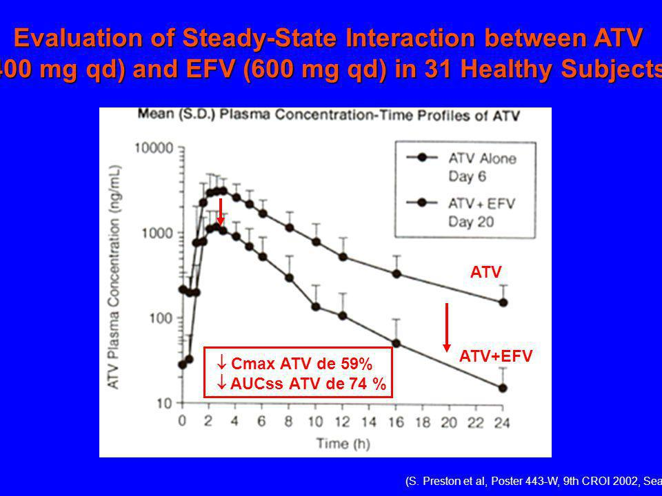 Evaluation of Steady-State Interaction between ATV