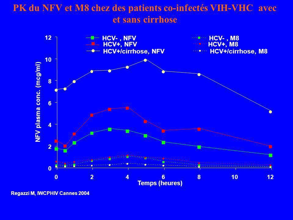 PK du NFV et M8 chez des patients co-infectés VIH-VHC avec et sans cirrhose