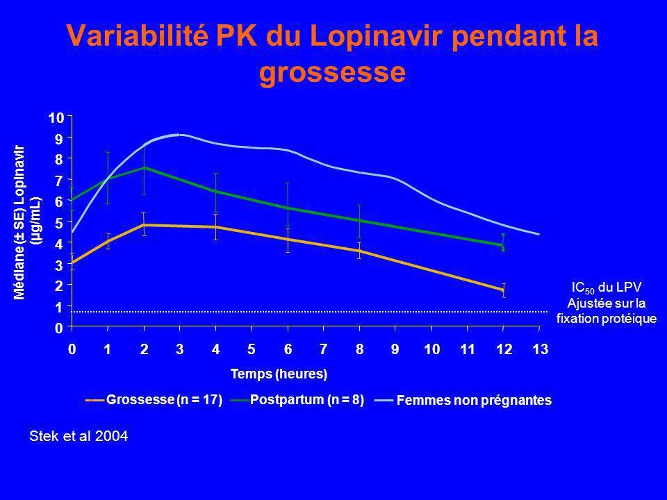 Variabilité PK du Lopinavir pendant la grossesse
