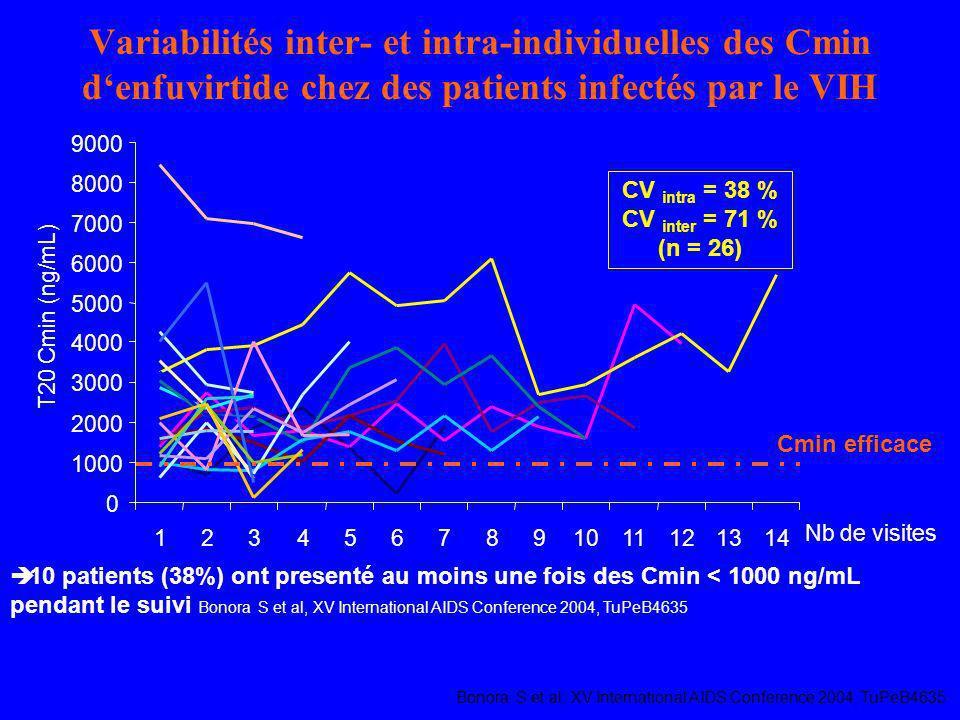 Variabilités inter- et intra-individuelles des Cmin d'enfuvirtide chez des patients infectés par le VIH