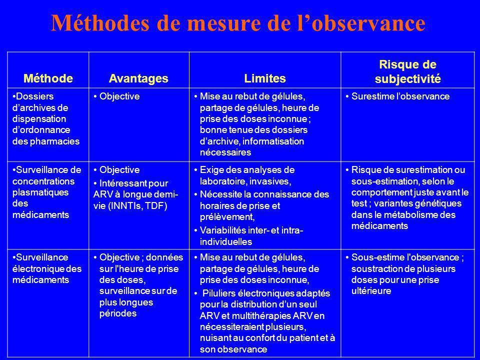 Méthodes de mesure de l'observance