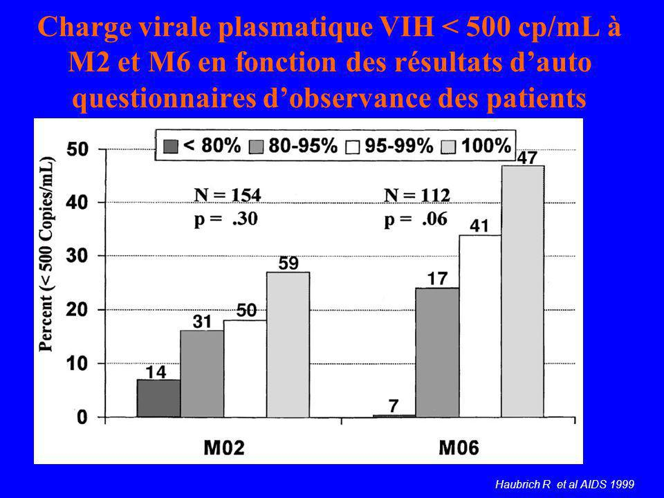 Charge virale plasmatique VIH < 500 cp/mL à M2 et M6 en fonction des résultats d'auto questionnaires d'observance des patients