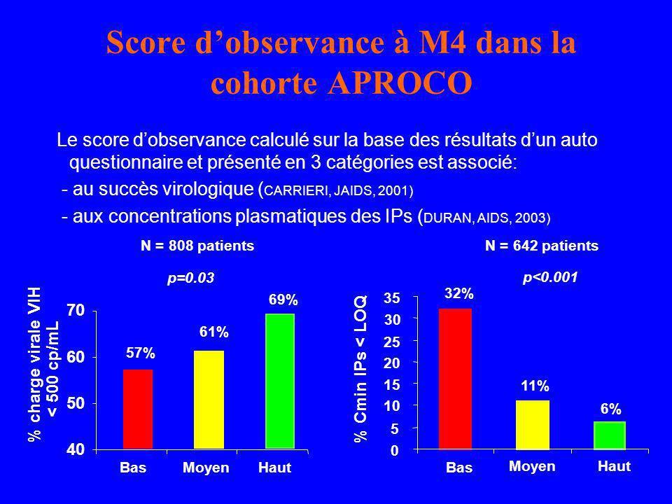 Score d'observance à M4 dans la cohorte APROCO