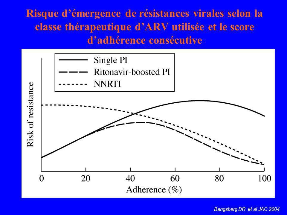 Risque d'émergence de résistances virales selon la classe thérapeutique d'ARV utilisée et le score d'adhérence consécutive