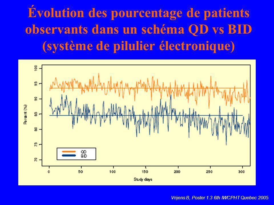 Évolution des pourcentage de patients observants dans un schéma QD vs BID (système de pilulier électronique)