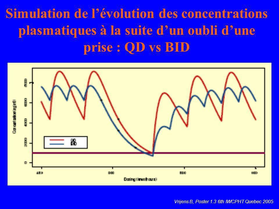 Simulation de l'évolution des concentrations plasmatiques à la suite d'un oubli d'une prise : QD vs BID
