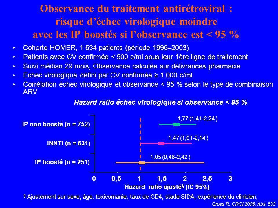 Hazard ratio échec virologique si observance < 95 %