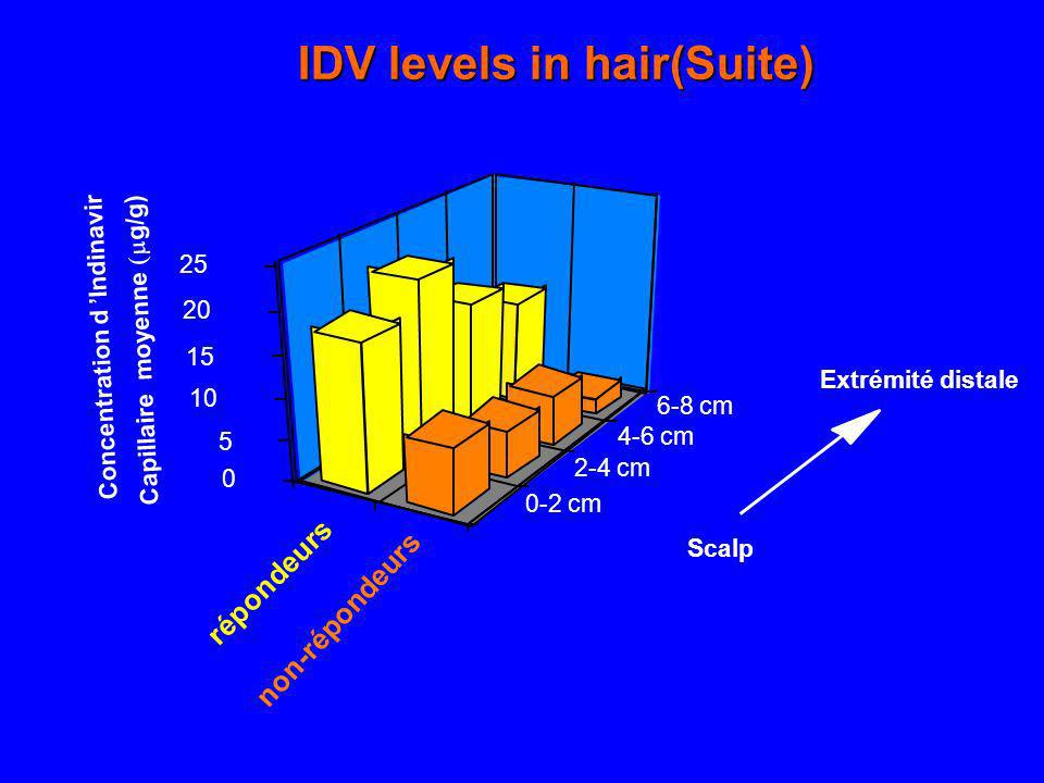 IDV levels in hair(Suite)