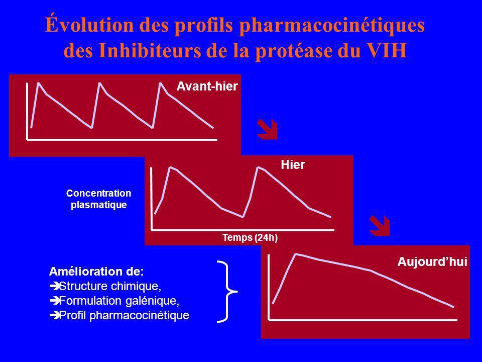 Évolution des profils pharmacocinétiques des Inhibiteurs de la protéase du VIH