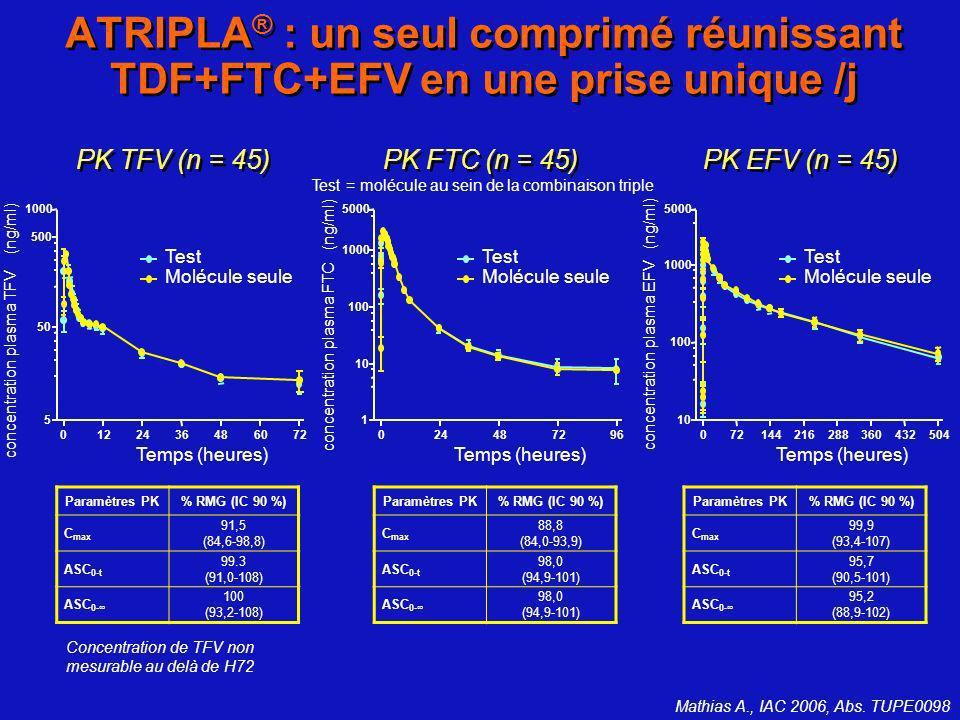 ATRIPLA® : un seul comprimé réunissant TDF+FTC+EFV en une prise unique /j