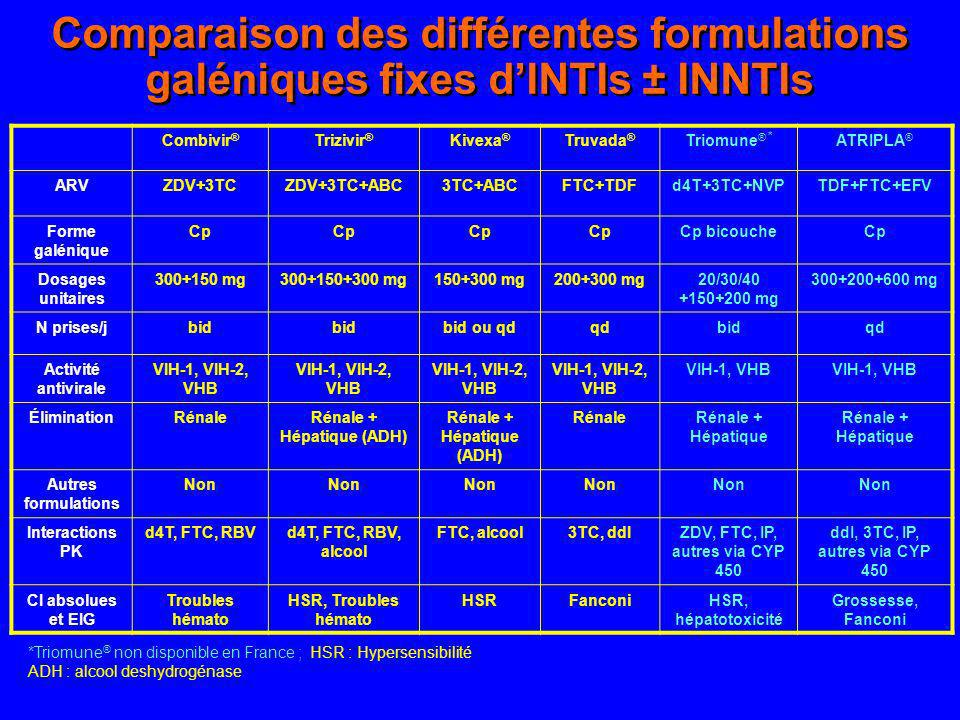 Rénale + Hépatique (ADH) ZDV, FTC, IP, autres via CYP 450