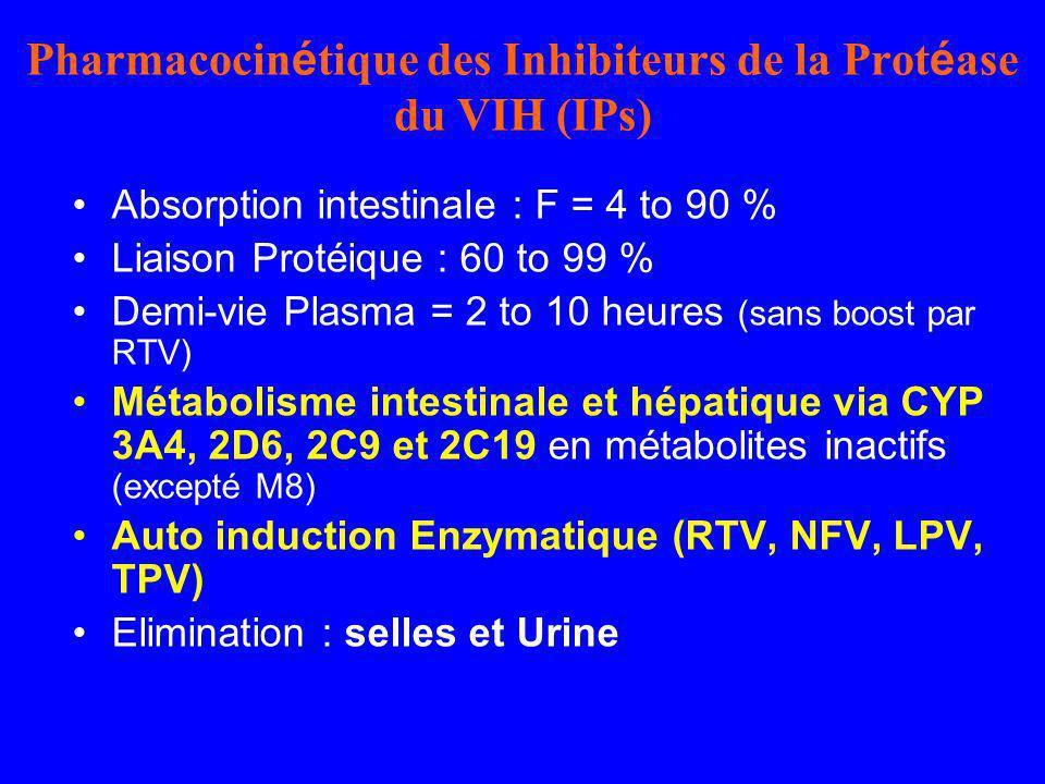 Pharmacocinétique des Inhibiteurs de la Protéase du VIH (IPs)