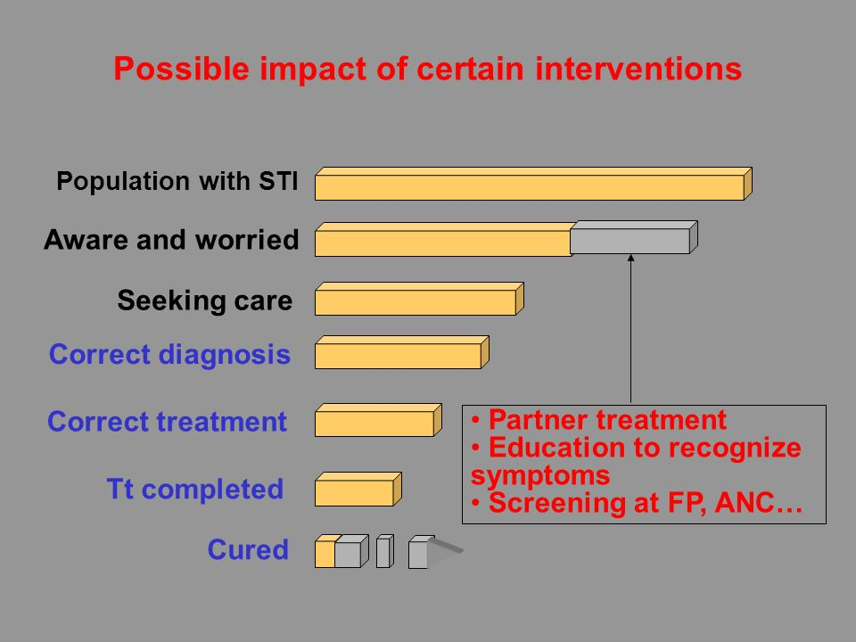 Possible impact of certain interventions