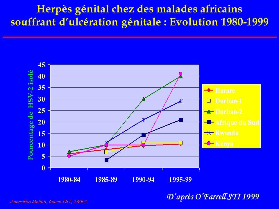 Herpès génital chez des malades africains souffrant d'ulcération génitale : Evolution 1980-1999